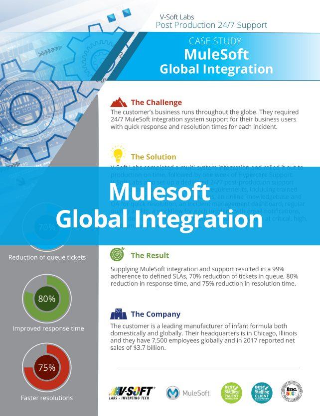 mulesoft global integration